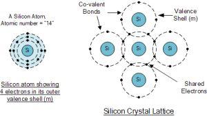 ساختمان یک اتم سیلیکون