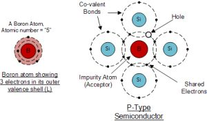 Boron Atom و Doping