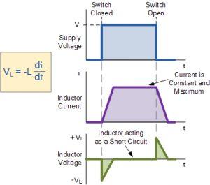 جریان و ولتاژ در یک سلف