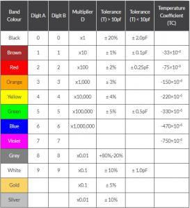 جدول کد رنگ خازن