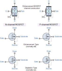 پیکربندی MOSFET