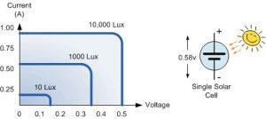مشخصات یک سلول خورشیدی فتوولتائیک معمولی