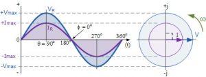 رابطه فاز V-I و نمودار برداری