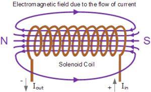 میدان مغناطیسی تولید شده توسط یک سیم پیچ