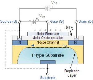 ساختار و نماد اصلی MOSFET