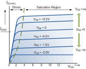 حالت N-Channel MOSFET و نمادهای مدار