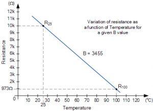 نمودار مشخصه دو نقطه مقاومت