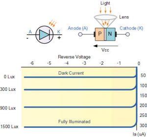 ساختار و ویژگیهای ساخت دیود نوری