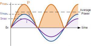 شکل موج قدرت در یک مقاومت خالص