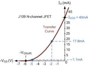 4)منحنی مشخصه انتقال J109