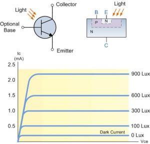 ساختار و مشخصات Photo-transistor