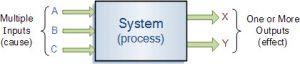 نمایش بلوک دیاگرام یک سیستم های الکترونیکی