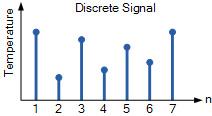 سیگنال زمان گسسته