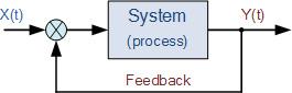 سیستم فیدبک حلقه بسته