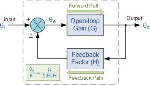 مدل بلوک دیاگرام سیستم بازخورد